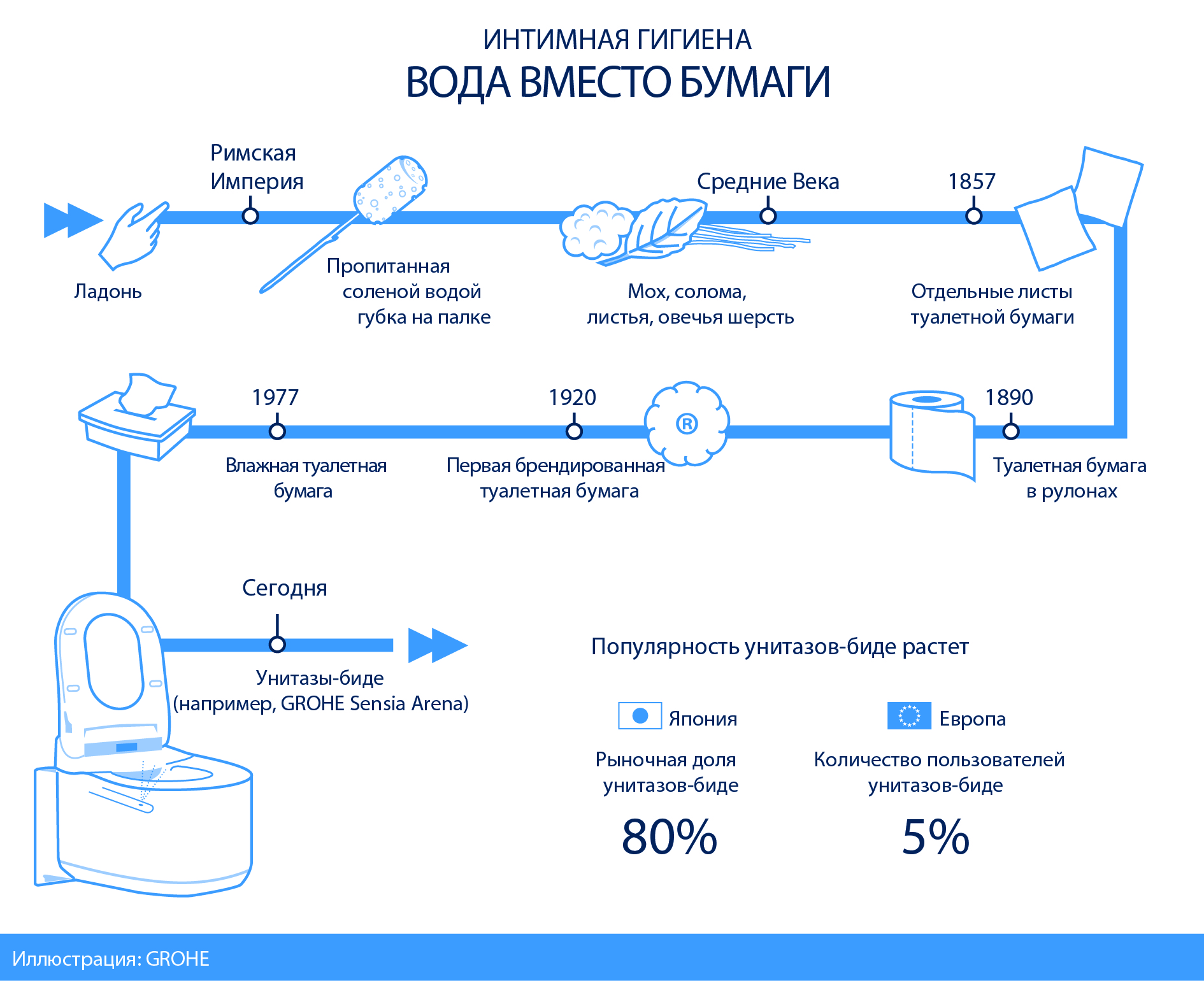 GROHE_Infographic_Toilet Paper Day_rus